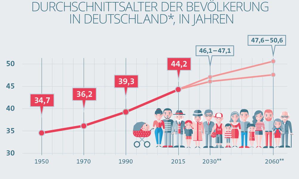 Deutschland Durchschnittsalter