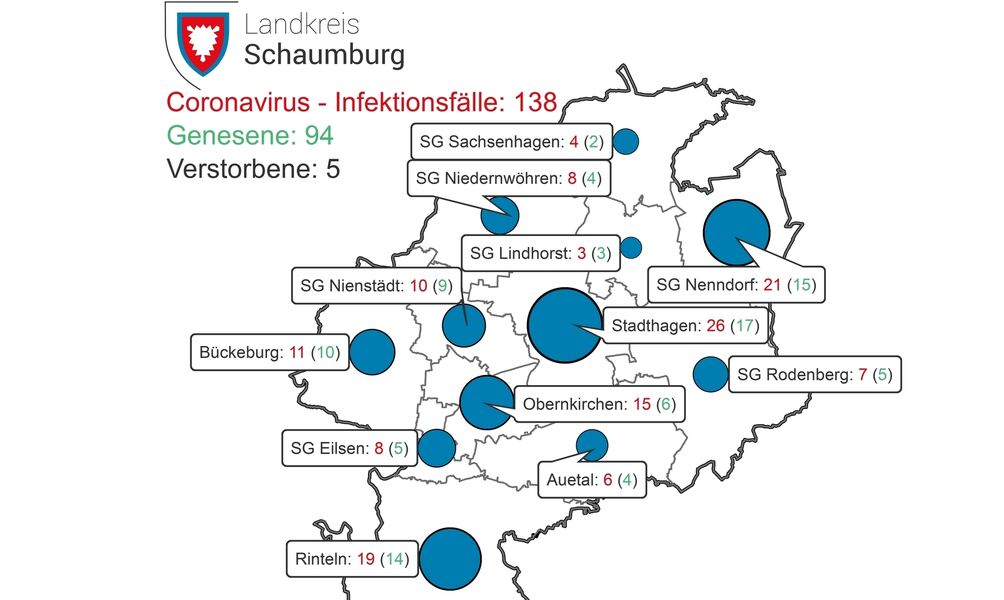 Corona Infizierte In Schaumburg