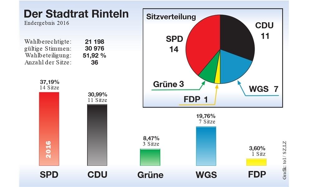 Wahlergebnis 2016